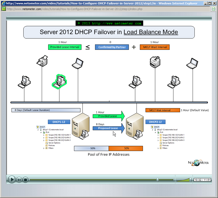 How to Configure DHCP Failover in Windows Server 2012